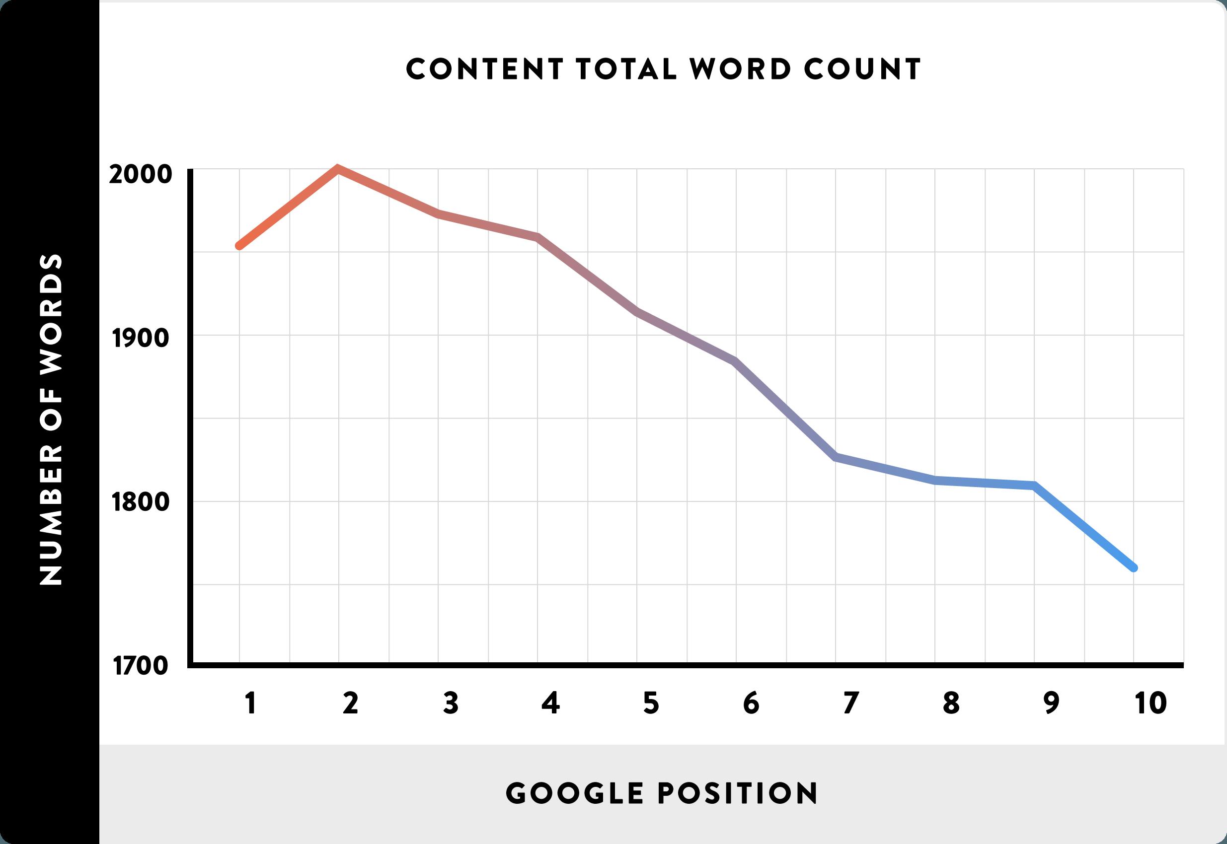contenu long position google