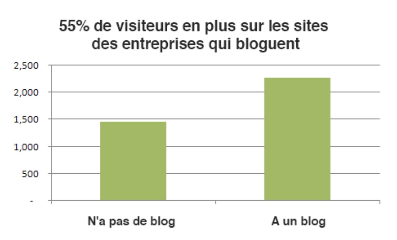 Blog - trafic - visiteurs - performance - google